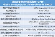 世界影响力组织发布榜单 中国品牌榜 中车、海尔、联想等上榜