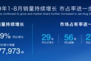奇瑞8月销量出炉:全系热销,新瑞虎8破万