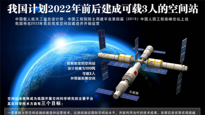 排列5我 国拟2022年前后建成可载3人的空间站