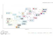 调研机构:奇安信态势感知技术创新力和市场执行力双第一