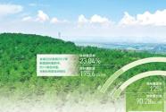 """""""十三五""""期間,我國完成造林5.45億畝"""
